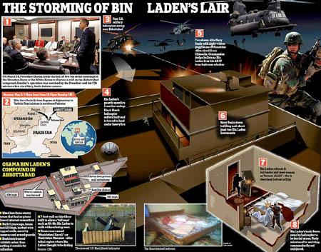 osama bin laden died osama bin. Osama Bin Laden DEAD shirt