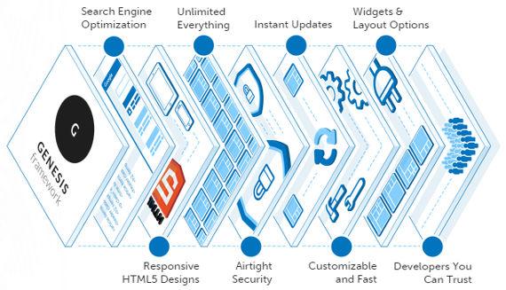 Genesis Framework Layers