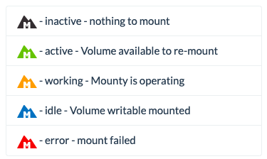 Mounty NTFS Color Representation